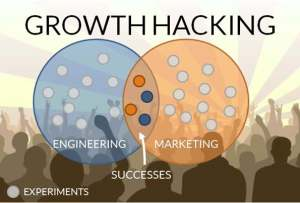 Forbes Growth Hacking graphic